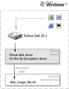 схема работы виртульного зашифрованного диска.